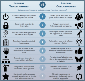lLeaders traditionnels - Leaders collaboratifs