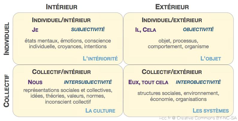 Représentation individuelles ou collectives